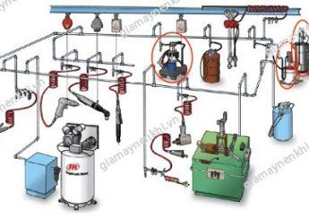 Khí nén được truyền qua ống dẫn, cung cấp cho các thiết bị và xả ra ngoài môi trường