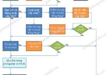 Sơ đồ giải pháp xử lý sự cố nước lẫn trong khí nén ở máy nén khí