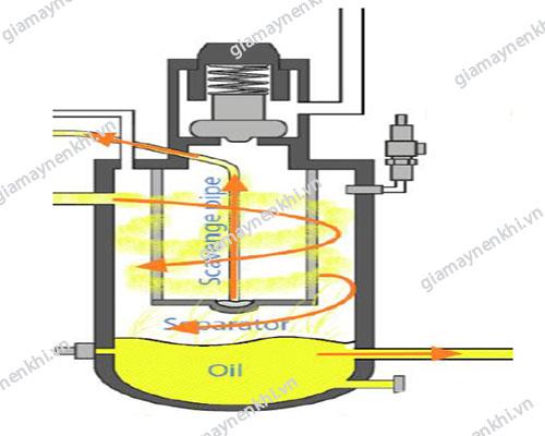 Hoạt động của đường hồi dầu trong máy nén khí