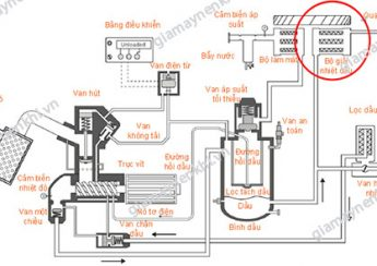 Vị trí két giải nhiệt dầu trong máy nén khí trục vít