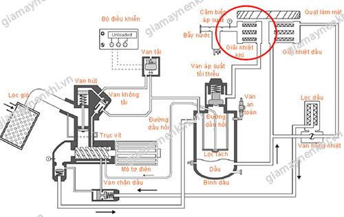 Vị trí của két giải nhiệt khí trong máy nén khí