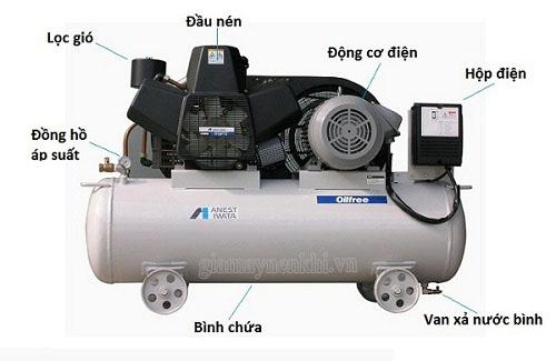 Cấu tạo máy nén khí Piston