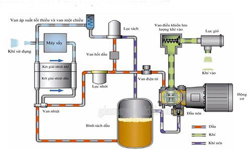 Nguyên lý hoạt động của máy nén khí trục vít có dầu