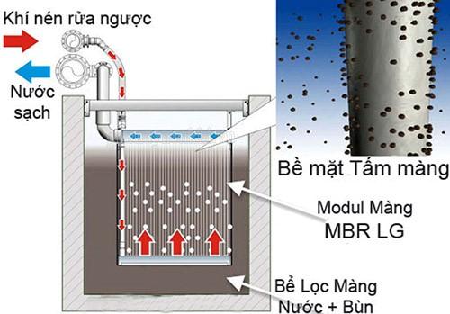 aao cũng là công nghệ được sử dụng trong nền công nghiệp chất thải