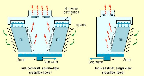 nguyên lý làm việc của tháp giải nhiệt đối lưu cơ học